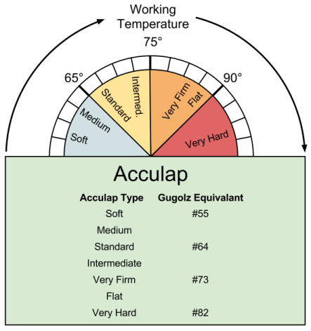 Selecting Acculap Pitch