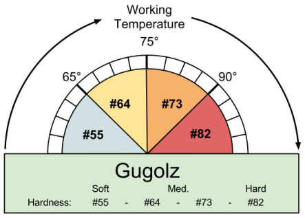 Selecting Gugolz Pitch